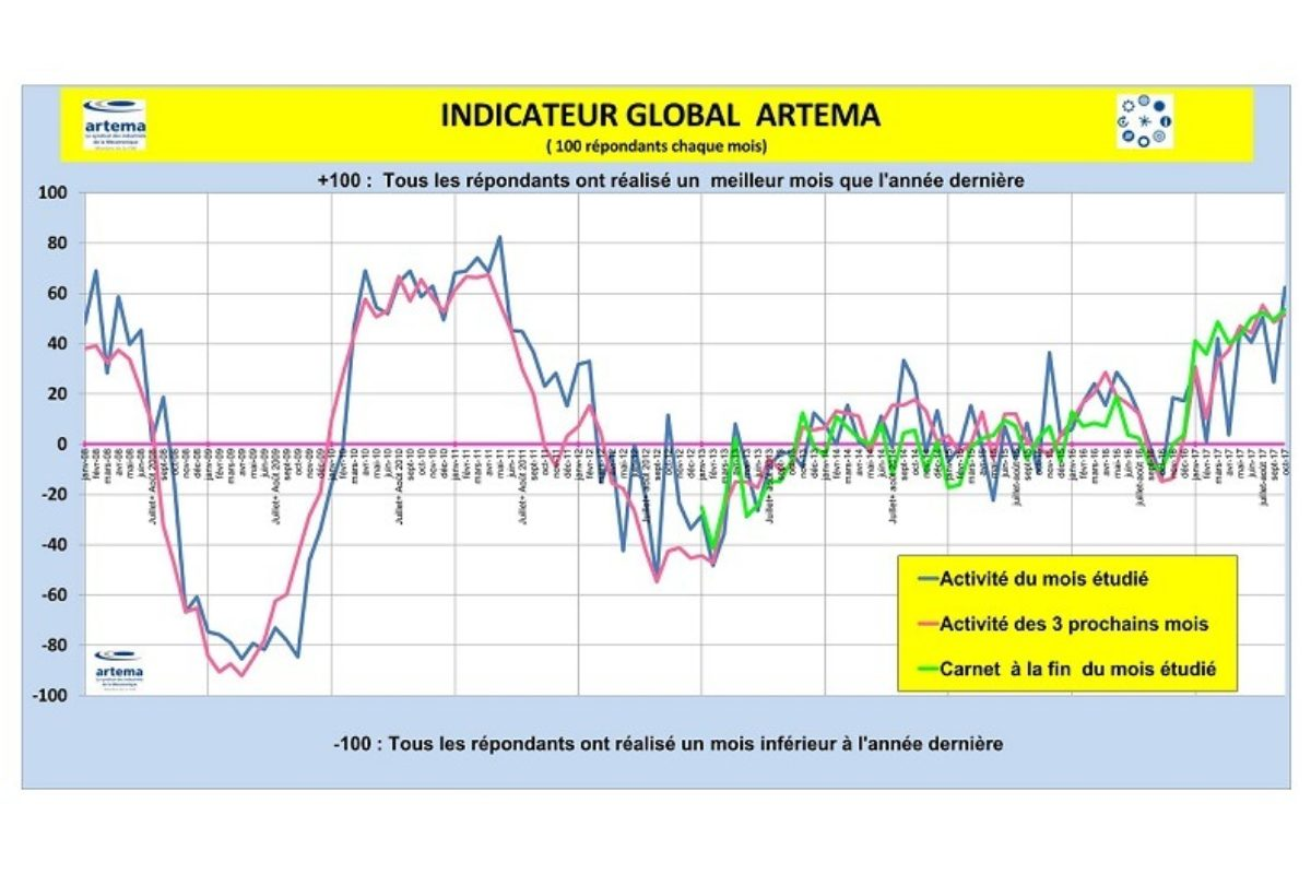 L'indicateur Global Artema (mécatronique) montre un bon 1er trimestre 2018